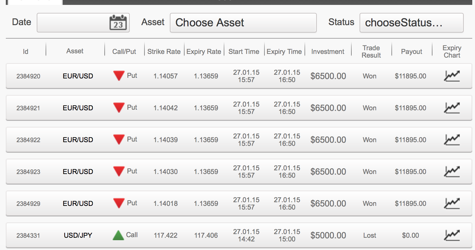 Binary options results