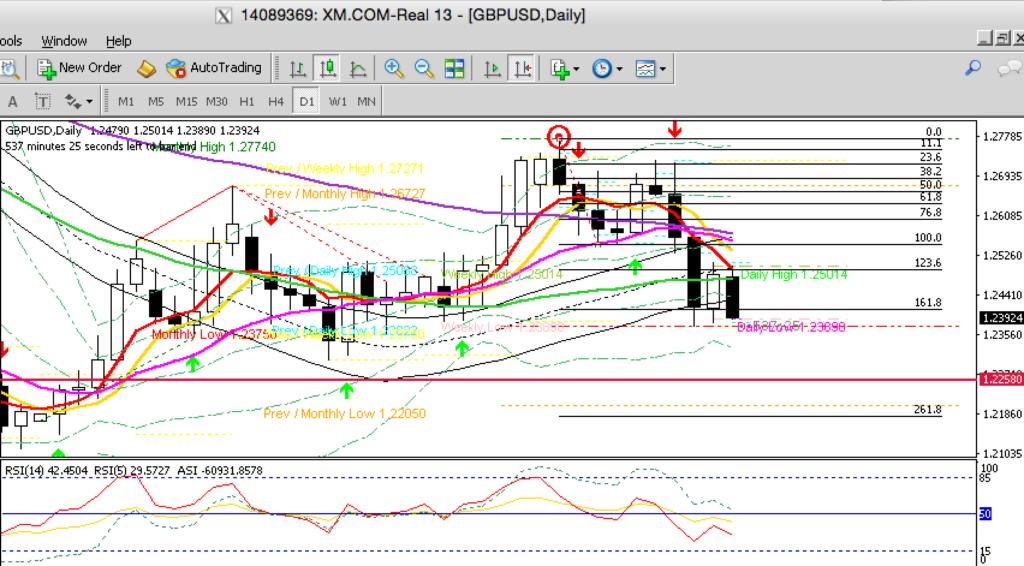 GBPUSD D1 Chart