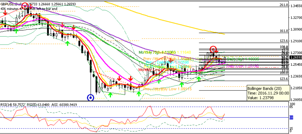 GBPUSD D1 Rebound from 100MA