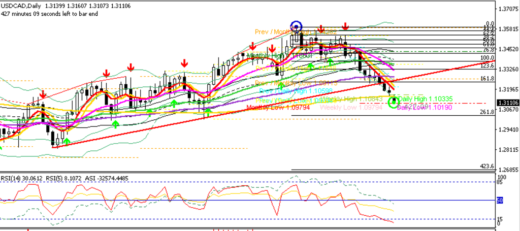 USDCAD D1 Chart