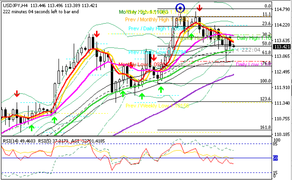 USDJPY H4 Healthy Retracement