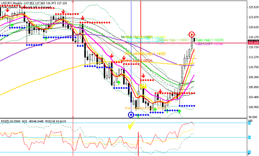 USDJPY Weekly Chart Analyis