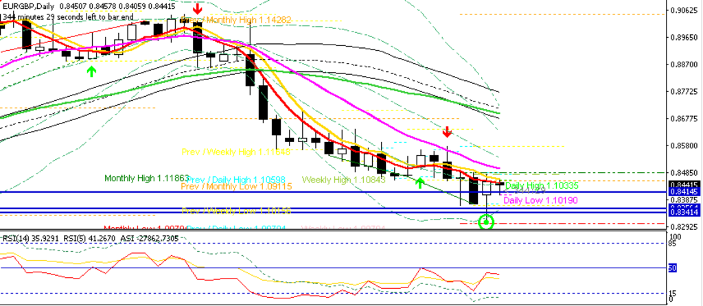 EURGBP D1 Chart