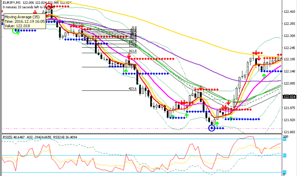 Breakout Hunting on EURJPY