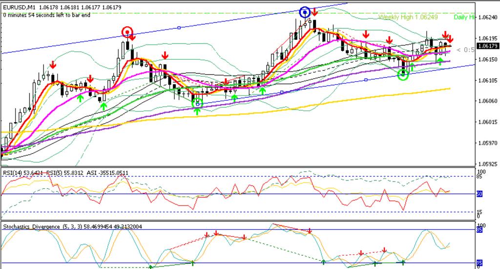 EURUSD - Reversal Trading Setup M1