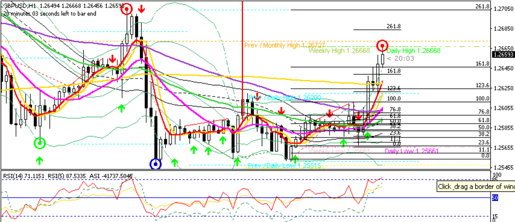 GBPUSD H1 Strong Resumption of Uptrend