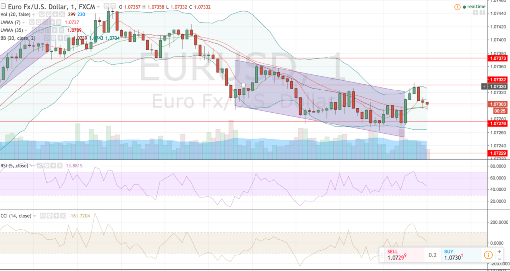 EURUSD Parallel Price Channel
